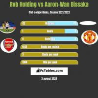 Rob Holding vs Aaron-Wan Bissaka h2h player stats