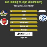 Rob Holding vs Sepp van den Berg h2h player stats