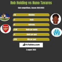 Rob Holding vs Nuno Tavares h2h player stats