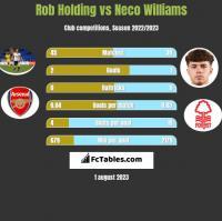 Rob Holding vs Neco Williams h2h player stats