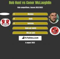 Rob Hunt vs Conor McLaughlin h2h player stats