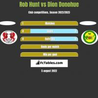 Rob Hunt vs Dion Donohue h2h player stats