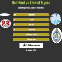 Rob Hunt vs Ezekiel Fryers h2h player stats