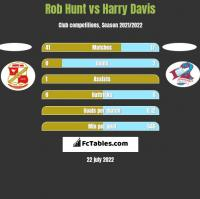 Rob Hunt vs Harry Davis h2h player stats