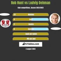 Rob Hunt vs Ludvig Oehman h2h player stats