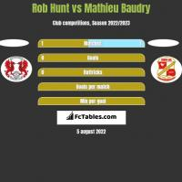 Rob Hunt vs Mathieu Baudry h2h player stats