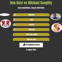 Rob Hunt vs Michael Doughty h2h player stats