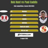 Rob Hunt vs Paul Caddis h2h player stats