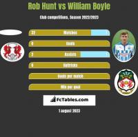 Rob Hunt vs William Boyle h2h player stats