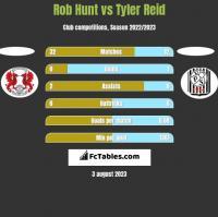 Rob Hunt vs Tyler Reid h2h player stats