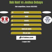 Rob Hunt vs Joshua Debayo h2h player stats