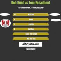 Rob Hunt vs Tom Broadbent h2h player stats