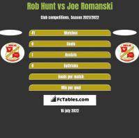 Rob Hunt vs Joe Romanski h2h player stats