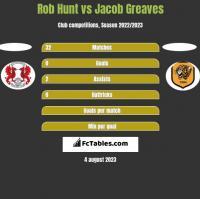 Rob Hunt vs Jacob Greaves h2h player stats