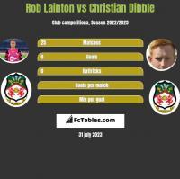 Rob Lainton vs Christian Dibble h2h player stats