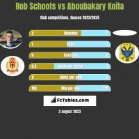 Rob Schoofs vs Aboubakary Koita h2h player stats