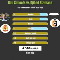 Rob Schoofs vs Djihad Bizimana h2h player stats