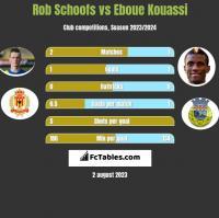 Rob Schoofs vs Eboue Kouassi h2h player stats