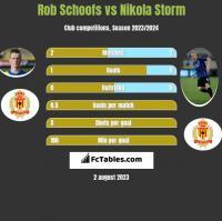 Rob Schoofs vs Nikola Storm h2h player stats