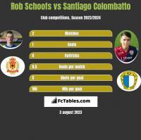 Rob Schoofs vs Santiago Colombatto h2h player stats