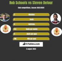 Rob Schoofs vs Steven Defour h2h player stats
