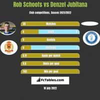 Rob Schoofs vs Denzel Jubitana h2h player stats