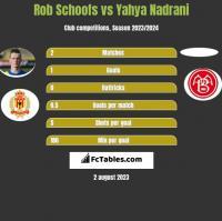 Rob Schoofs vs Yahya Nadrani h2h player stats
