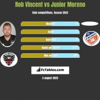 Rob Vincent vs Junior Moreno h2h player stats