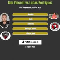 Rob Vincent vs Lucas Rodriguez h2h player stats