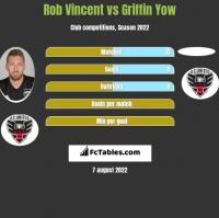 Rob Vincent vs Griffin Yow h2h player stats