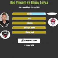 Rob Vincent vs Danny Leyva h2h player stats