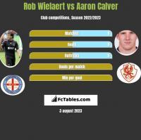 Rob Wielaert vs Aaron Calver h2h player stats