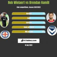 Rob Wielaert vs Brendan Hamill h2h player stats