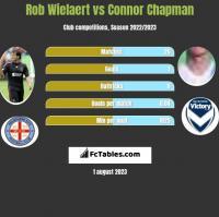 Rob Wielaert vs Connor Chapman h2h player stats