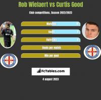Rob Wielaert vs Curtis Good h2h player stats