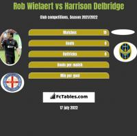 Rob Wielaert vs Harrison Delbridge h2h player stats