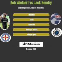 Rob Wielaert vs Jack Hendry h2h player stats