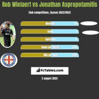 Rob Wielaert vs Jonathan Aspropotamitis h2h player stats