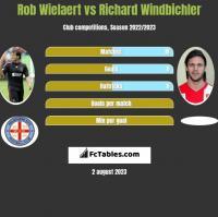 Rob Wielaert vs Richard Windbichler h2h player stats
