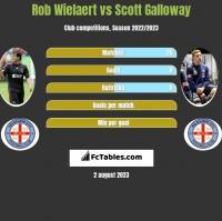 Rob Wielaert vs Scott Galloway h2h player stats