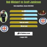 Rob Wielaert vs Scott Jamieson h2h player stats