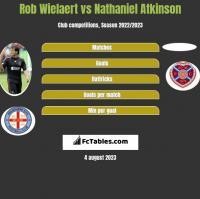 Rob Wielaert vs Nathaniel Atkinson h2h player stats
