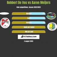 Robbert De Vos vs Aaron Meijers h2h player stats