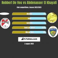 Robbert De Vos vs Abdenasser El Khayati h2h player stats