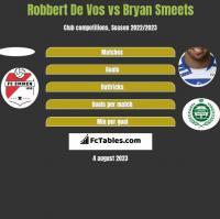 Robbert De Vos vs Bryan Smeets h2h player stats