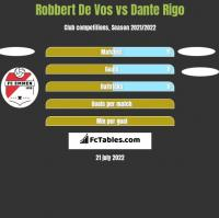 Robbert De Vos vs Dante Rigo h2h player stats