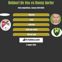 Robbert De Vos vs Donny Gorter h2h player stats