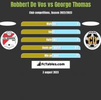 Robbert De Vos vs George Thomas h2h player stats