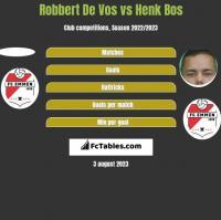 Robbert De Vos vs Henk Bos h2h player stats