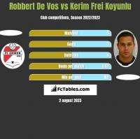 Robbert De Vos vs Kerim Frei Koyunlu h2h player stats